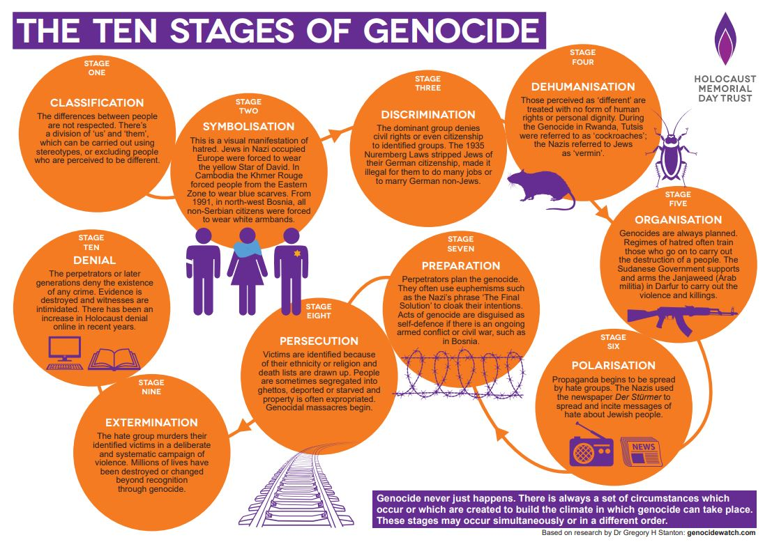 The ten stages of genocide