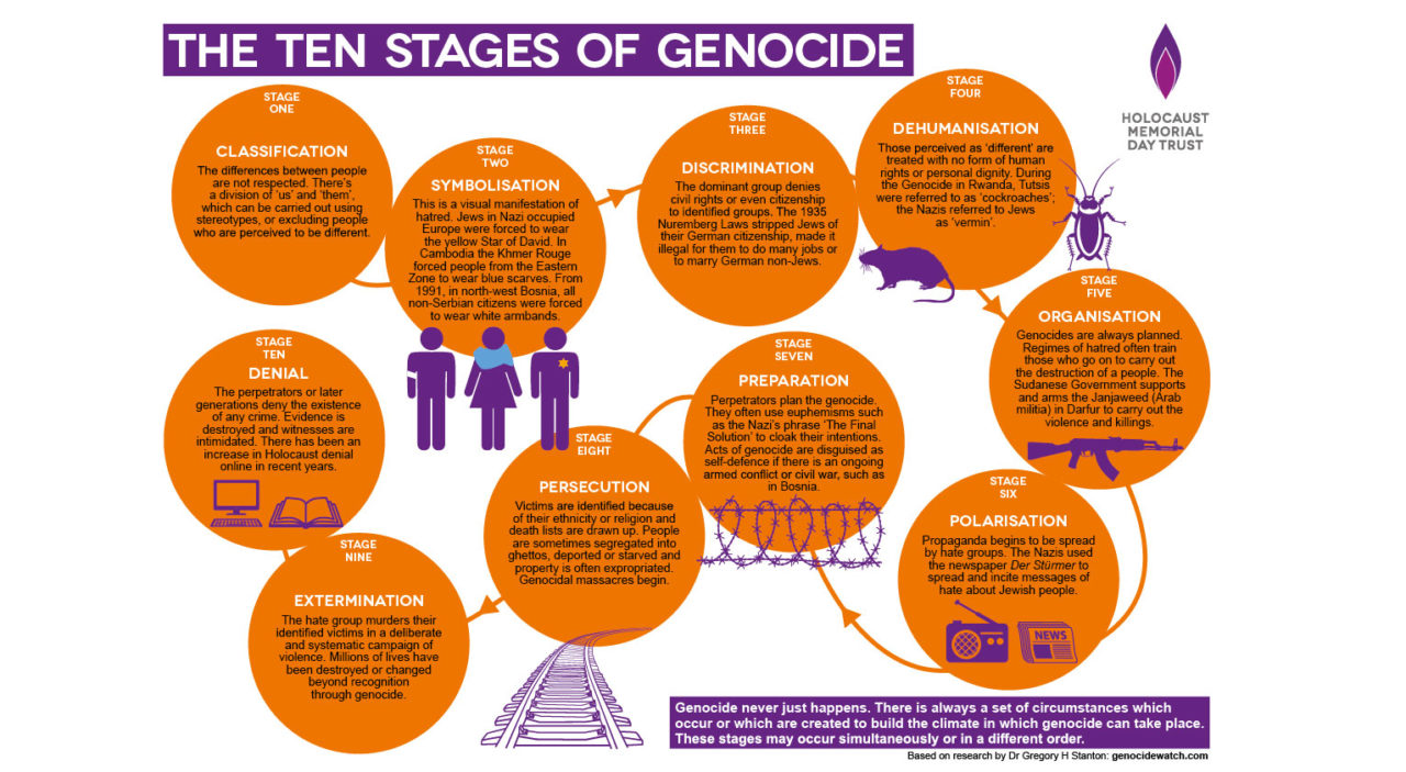 Ten stages of genocide poster